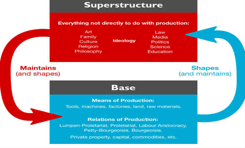 Base and Superstructure Relationship. Photo: Wikimedia commons