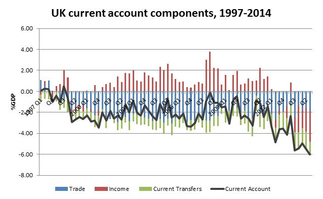 Current Account graph