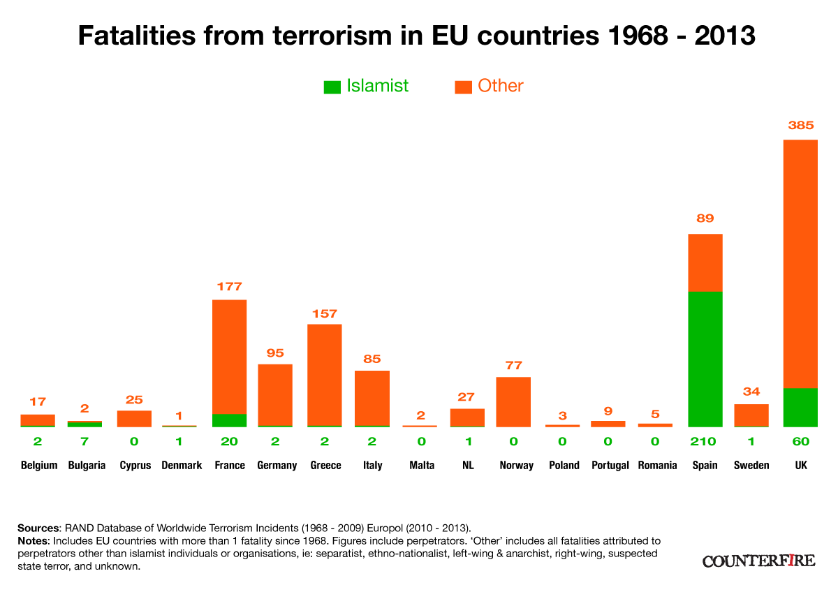 Fatalities from terrorism in Europe by cause 1968-2013