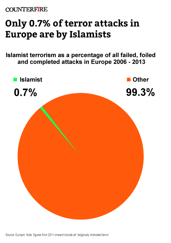 Islamists Were Responsible For Only 0 7 Of Terror Attacks In Europe Between 2006 And 2013 According To Europol Statistics