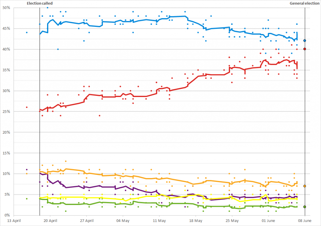 2017_UK_General_Election_polls_graph_-_short_timeperiod.png
