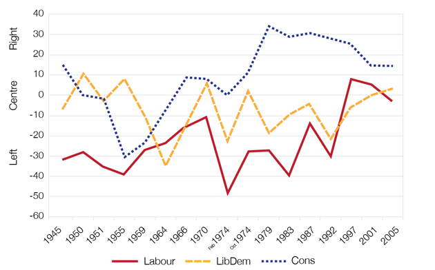 1945-2005: Left-Right movements by parties