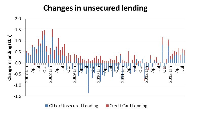 Graph: Changes in unsecured lending