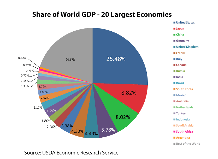 worlds second largest economy qualify - 835×609