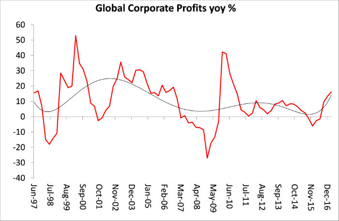 global-corporate-profits.jpg
