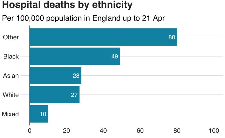 Statistics for hospital deaths by ethnicity. Photo: BBC
