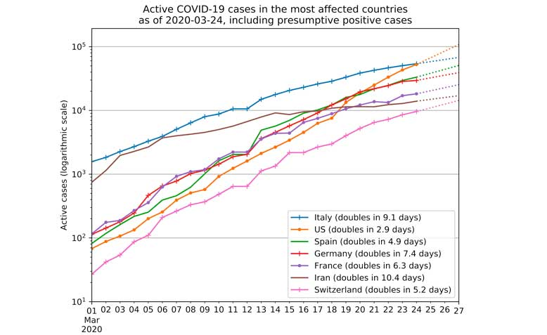 Graph from 22nd March showing infected cases rising steadily across many states in Europe. Source: Wikipedia