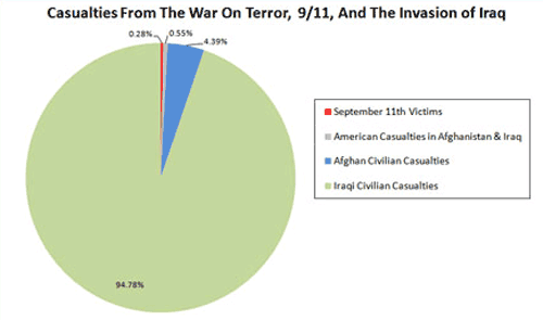Figure 3: Casualties from the war on terror and invasion of Iraq