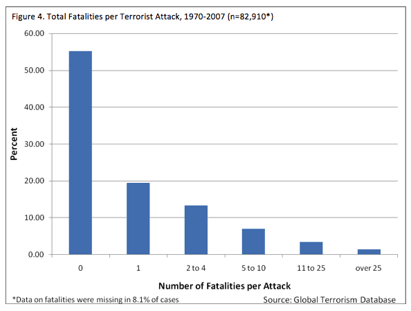 Figure 4: Total fatalities per terrorist attack