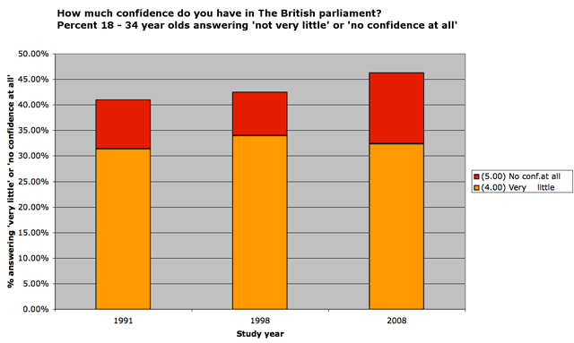 Little or No Confidence in Parliament