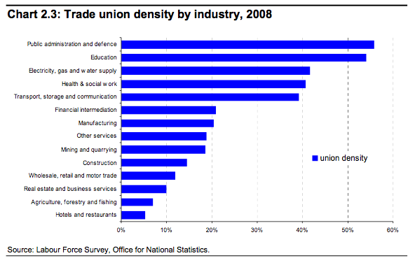 Union density by industry