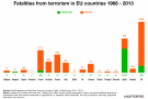 Graphic: minority of fatalities from terrorism in Europe due to Islamist attacks